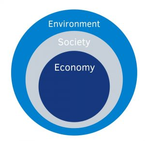 Interdependency of environmental, social and economic dimensions of sustainability.